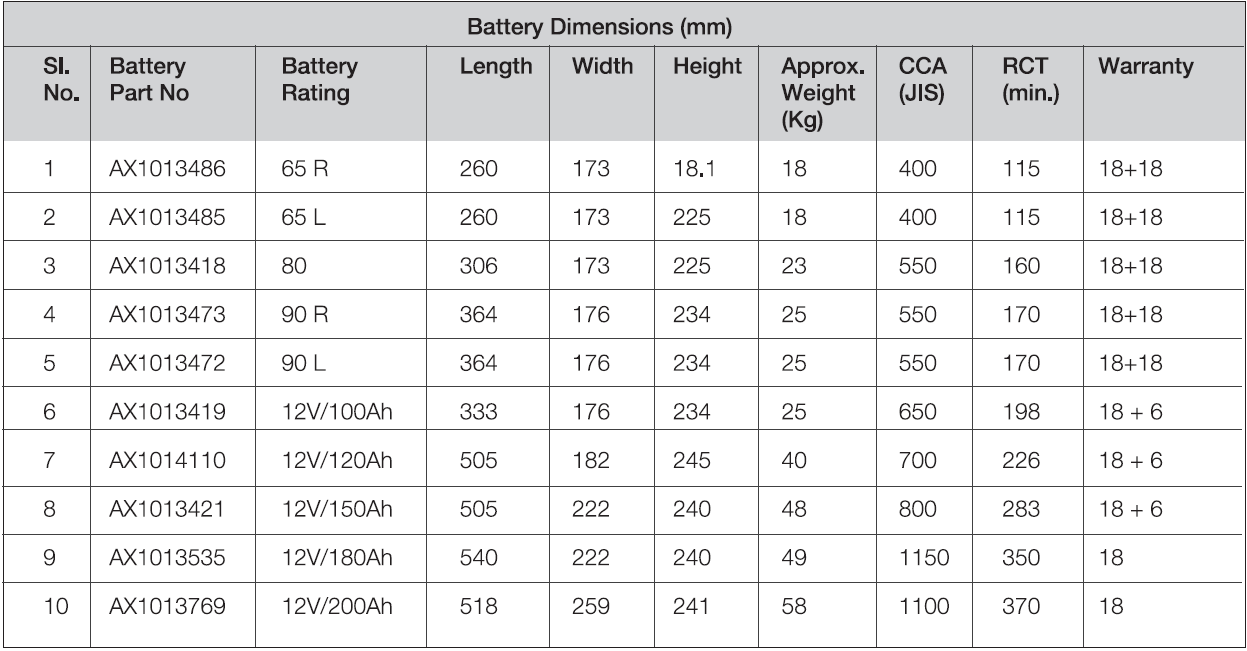 Ratings for TruStart Industrial Battery  .png