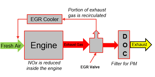 BSIV Exhaust Gas Recirculation (EGR) | Cummins Inc.Cummins