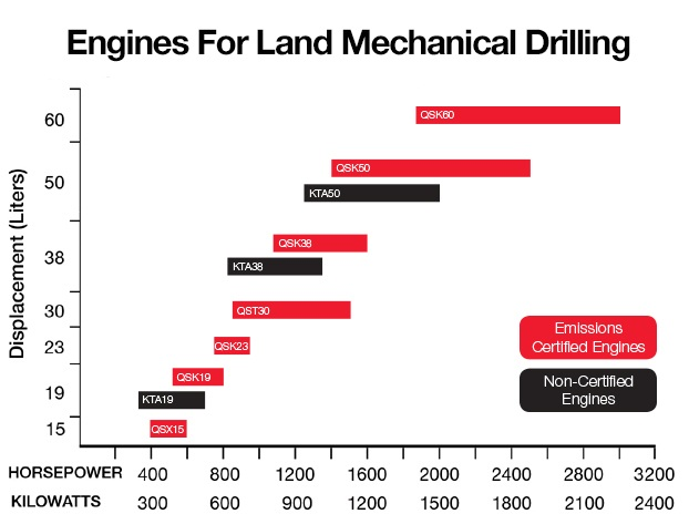 cummins-drilling-chart.jpg