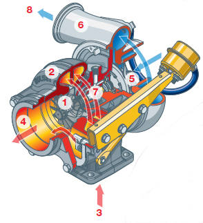 how-a-turbocharger-works.png