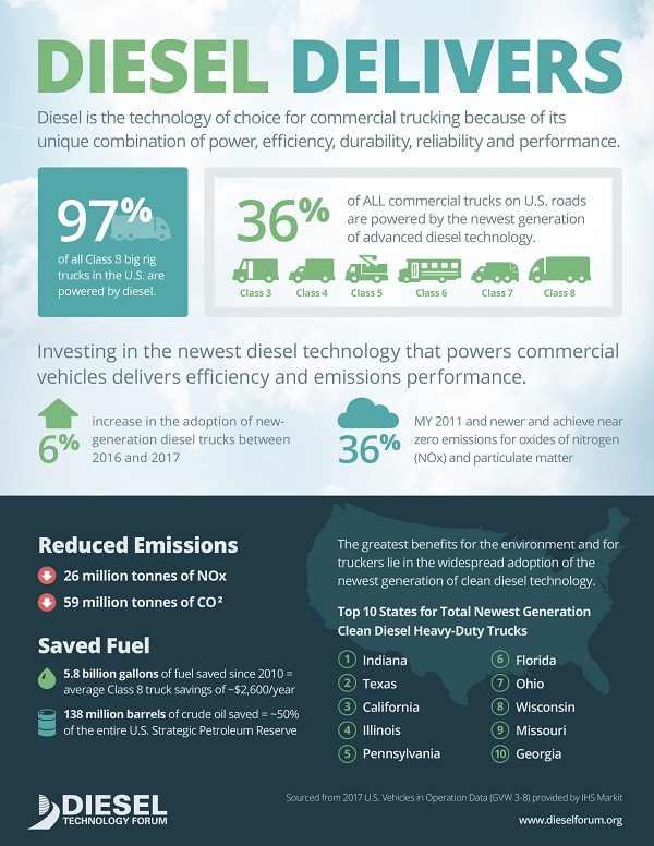 Infographic from Diesel Technology Forum
