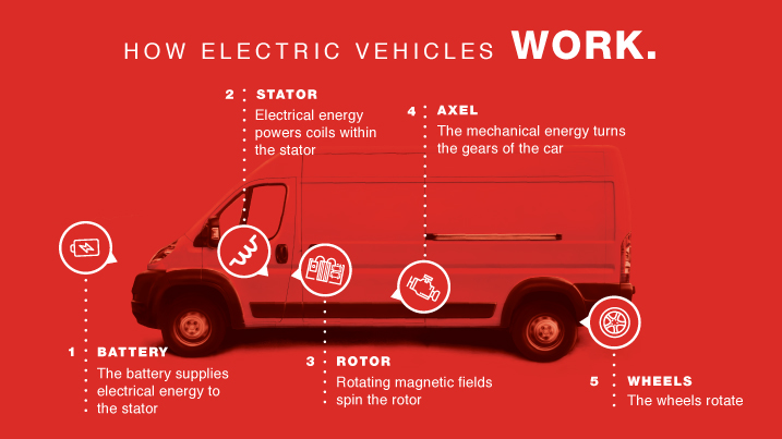 How EV works graphic
