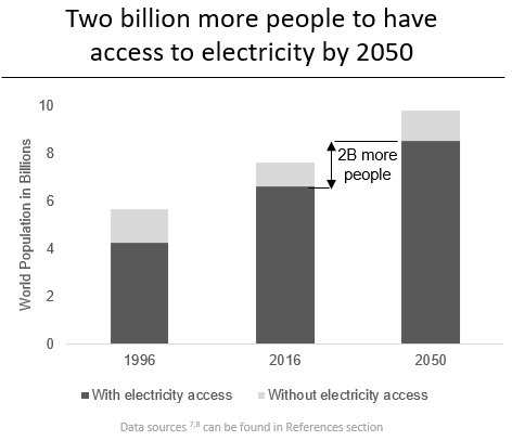 Electricity Access  by 2050