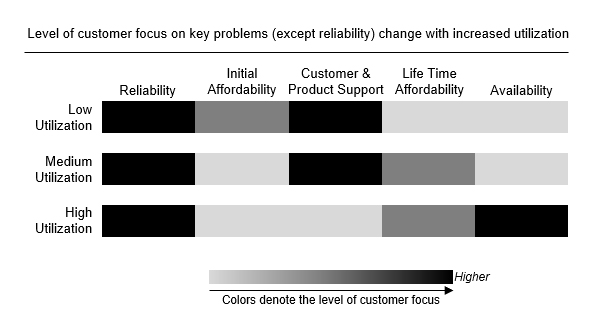 Customer Needs - Power Utilization