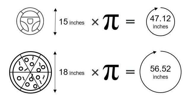 Calculating the circumference of a circle using pi