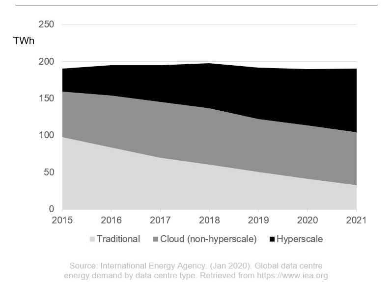 Global Data Center Energy Usage Plateaus