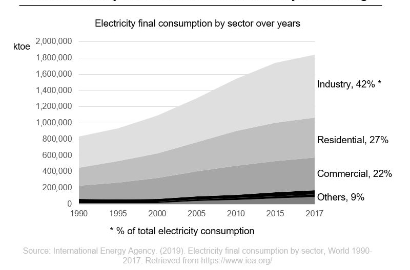 Cummins - Electricity Final Consumption by Sector