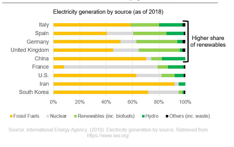 Cummins - Electricity generation by source
