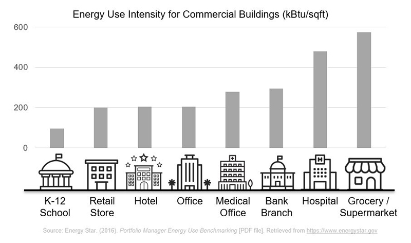 Energy use intensity for commercial buildings