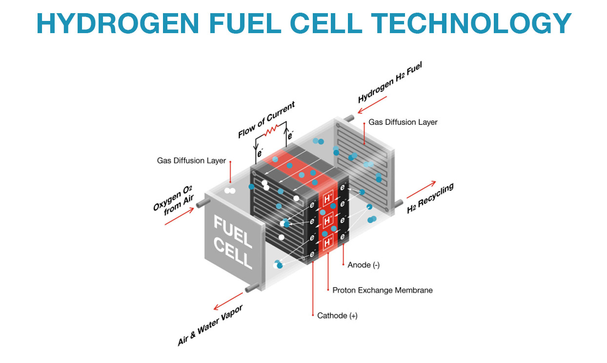 Cummins - Hydrogen Fuel Cell - How does it work?