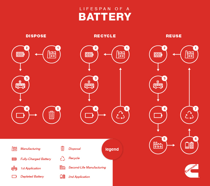 Cummins Second Life Batteries - Infographic