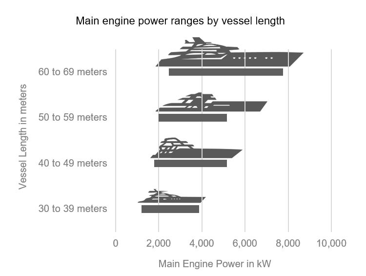 Cummins Marine - Superyachts - Length and Power Chart