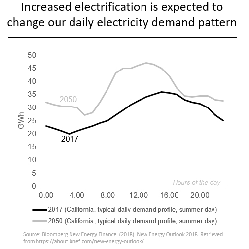Digitization to Electrification