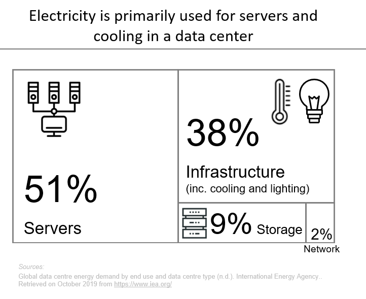 Electricity Use Breakdown Image