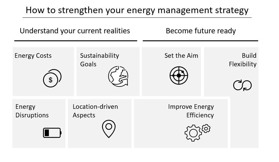 How to strengthen your energy management strategy