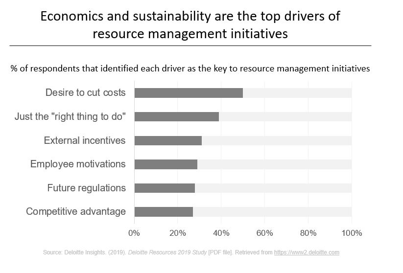 Top Drivers of resource management initiatives