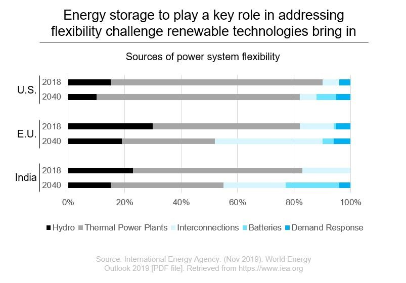 Sources of power system flexibility