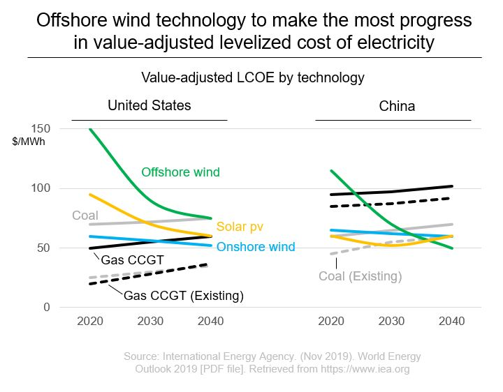 Offshore Wind Technology US c. Chine