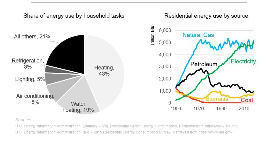 Cummins - Share of energy use by household tasks