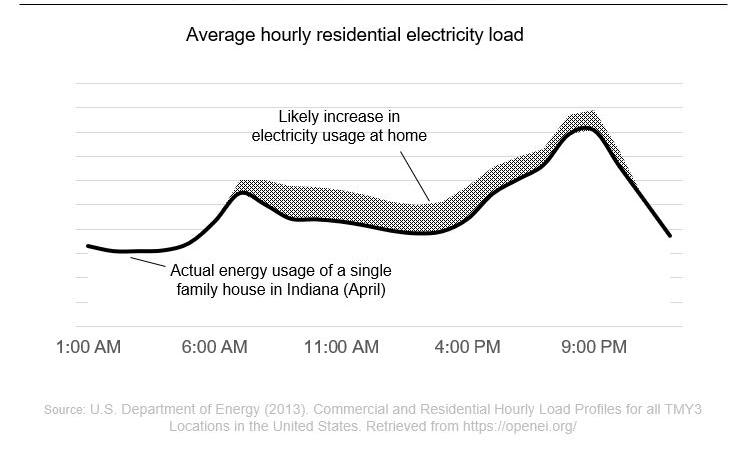 Cummins - Average hourly residential electricity load