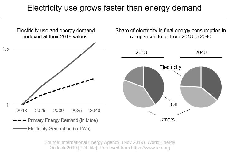 electricity vs energy demand