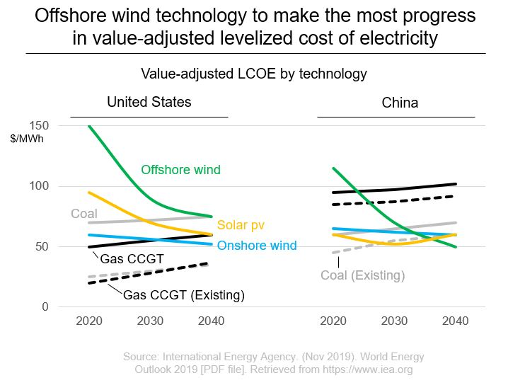 Offshore wind technology cost