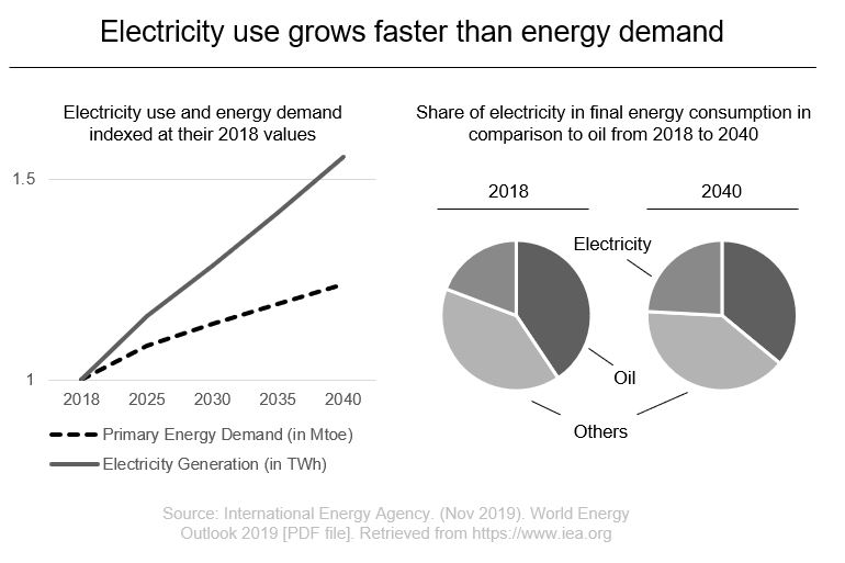 Electricity use vs energy demand