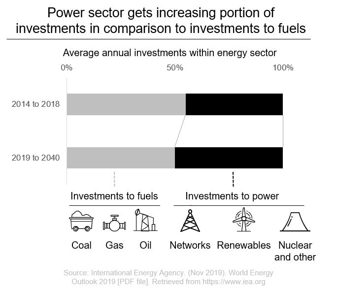 Energy Sector investments