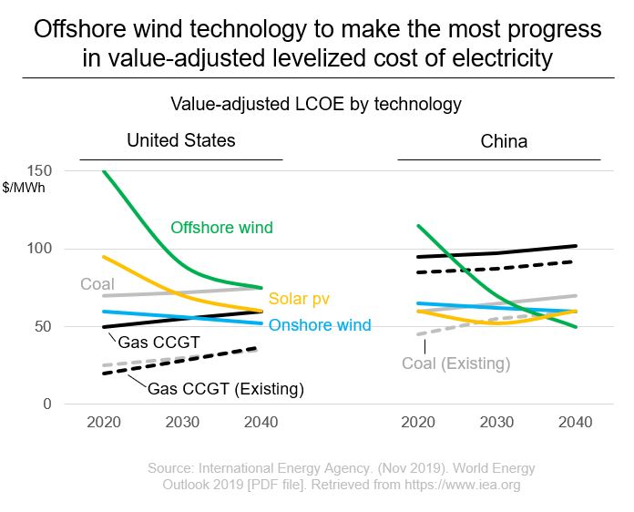 Offshore wind technology