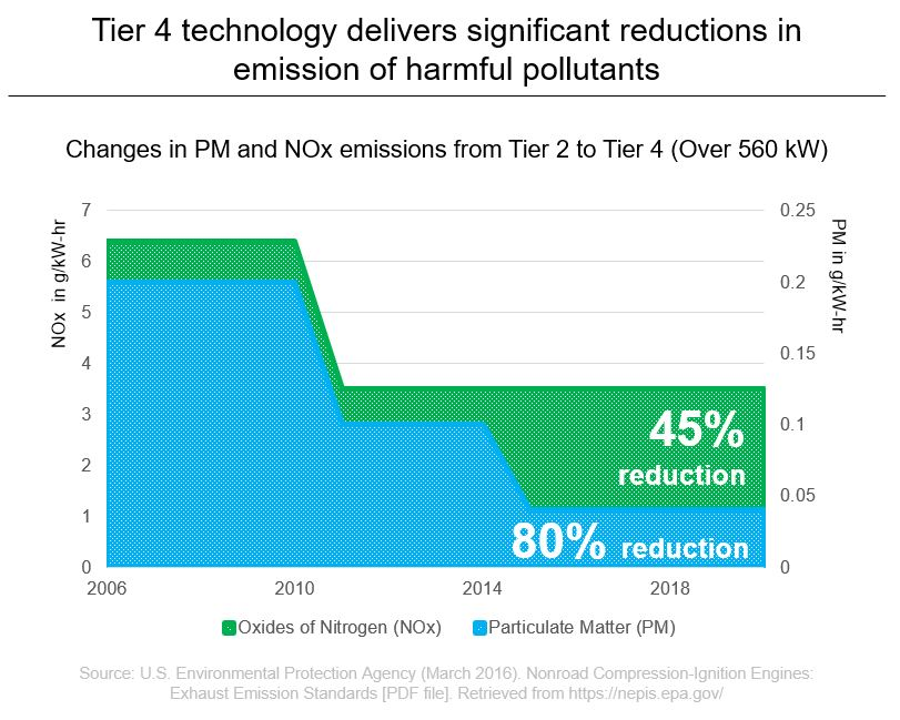 Tier 4 technology delivers significant reductions in emission of harmful pollutants