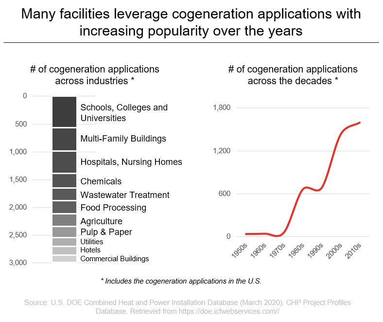 Many facilities leverage cogeneration applications with increasing popularity over the years