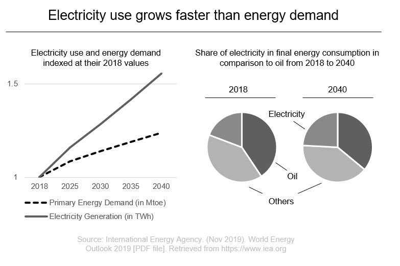 Electricity and Energy Demand
