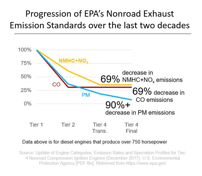 Progression of EPA's Nonroad Exhaust Emission Standards over the last two decades