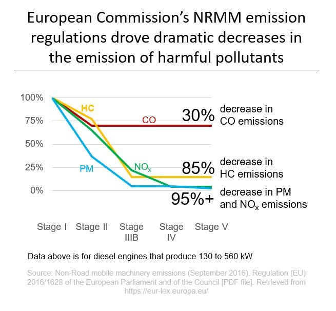 European Commission's NRMM emission regulations drove dramatic decreases in the emission of harmful pollutants