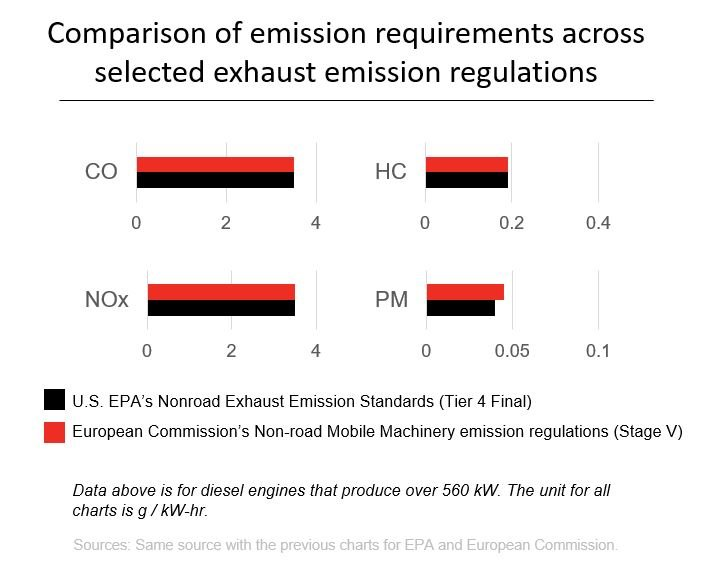 Comparison of emission requirements across selected exhaust emission regulations