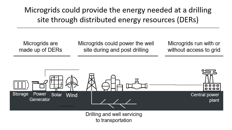 Microgrids could provide the energy needed at a drilling site through distributed energy resources (DERs)