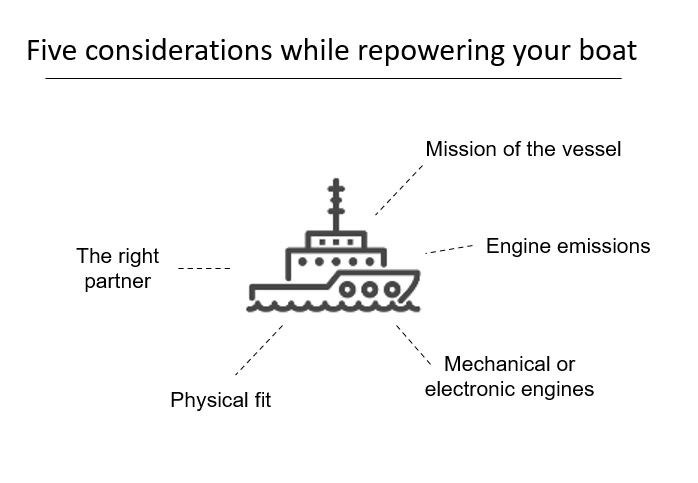 Considerations while repowering your boat