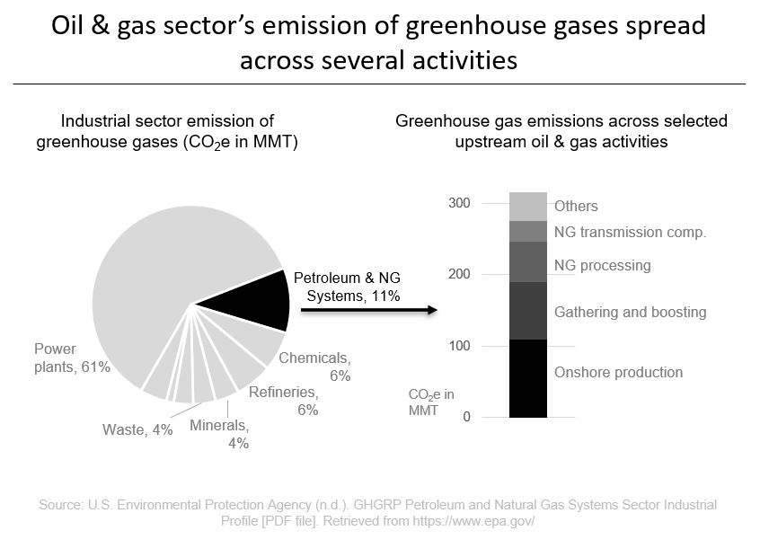 Oil & gas sector's emission of greenhouse gases spread across several activities