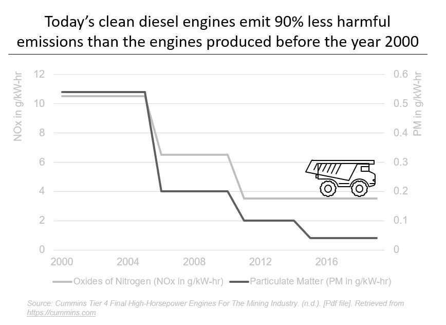 Today's clean diesel engines emit 90% less harmful emissions that the engines produced before the year 2000