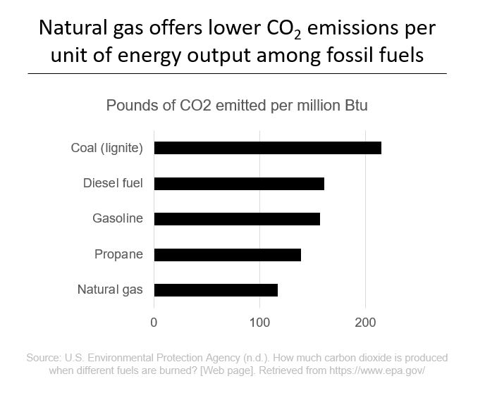 Natural gas offers lower CO2 emissions per unit of energy output among fossil fuels