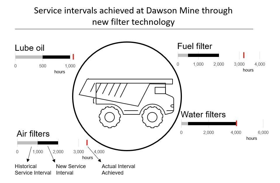 Service intervals achieved at Dawson Mine through new filter technology