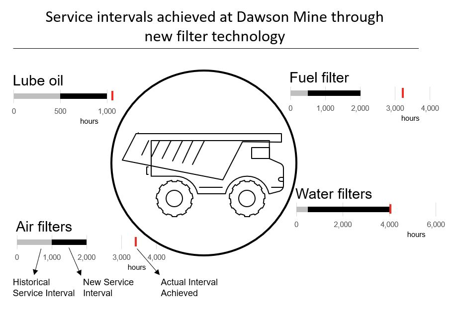 Higher mining machine productivity through improved service intervals