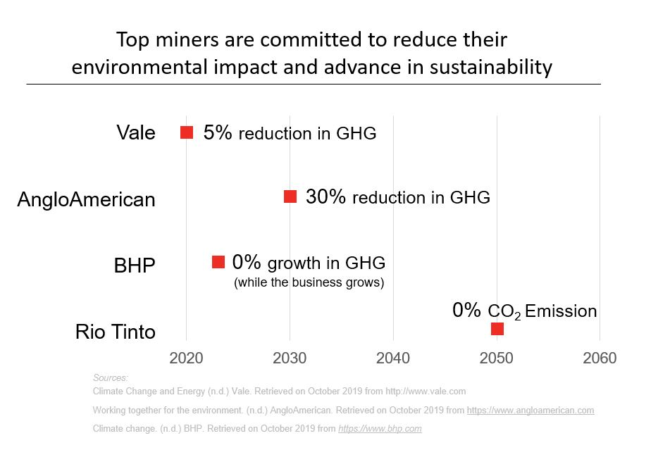 Sustainability in mining industry