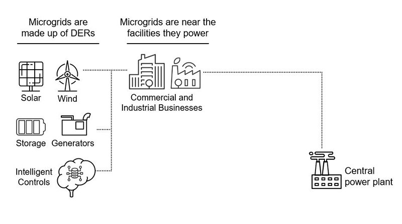 What is a microgrid?