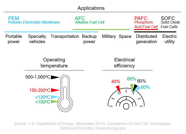 Types of fuel cells