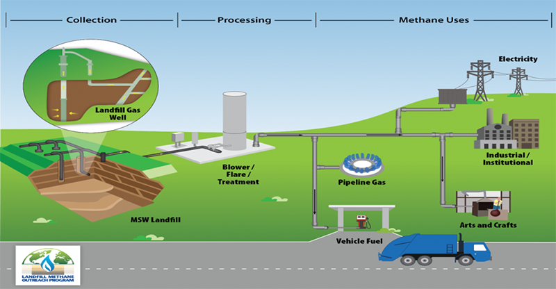 Renewable Natural Gas landfill process