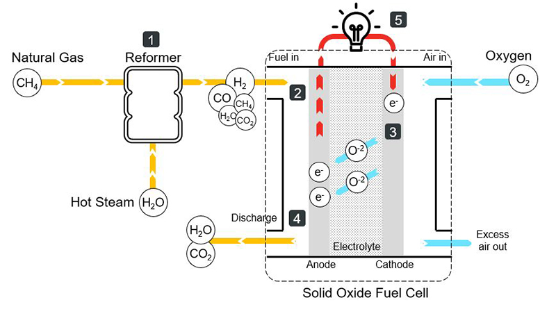 Solid Oxide Fuel Cells - Electricity