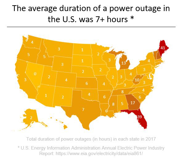 Top five states with longest power outages