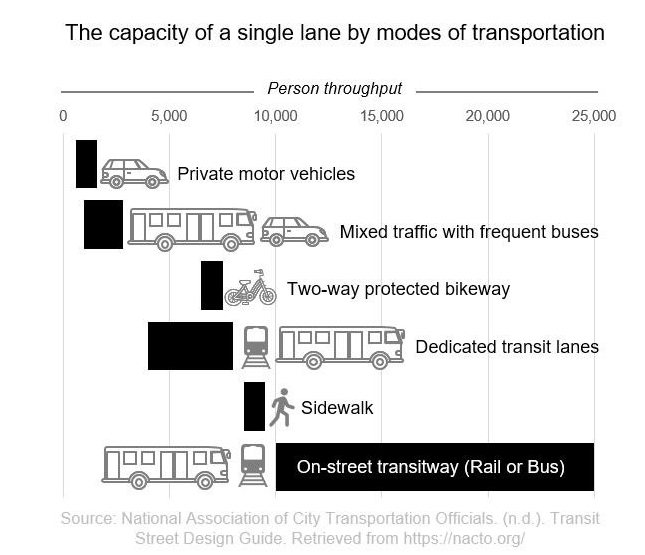 Urban transportation modes - infographic