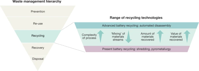 The waste management hierarchy and range of recycling options